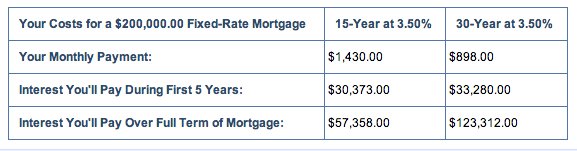 15 year vs 30 year mortgage