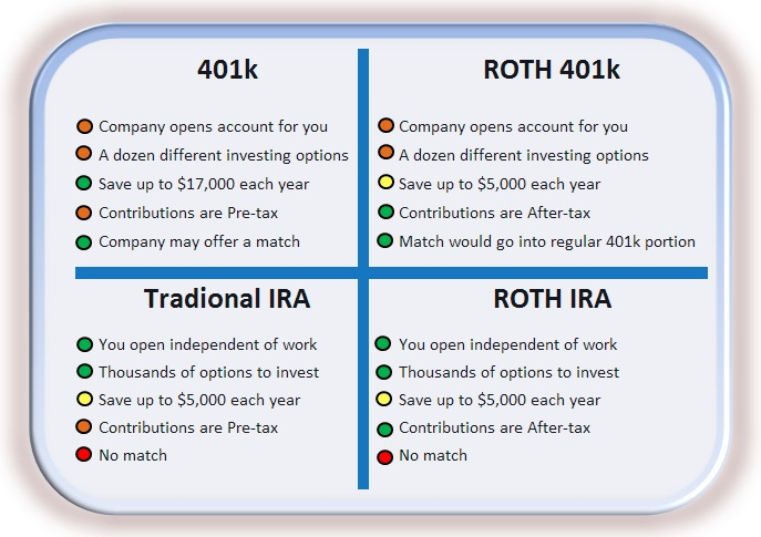 Open Enrollment Part 3 of 3 – 401k or IRA