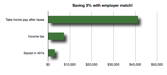 sos090 How saving taxes with a 401k works