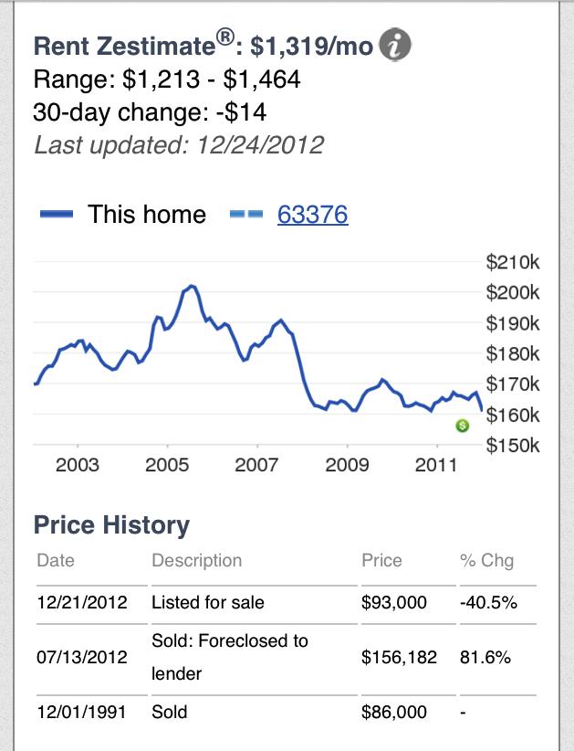 Foreclosures like this make me sad